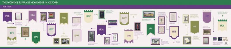 the womens suffrage movement in oxford timeline